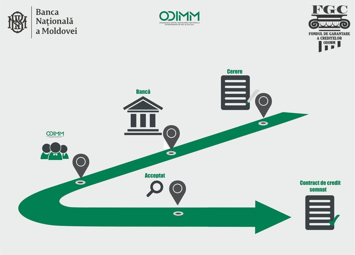 Garanția ODIMM a devenit mai atractivă pentru bănci și mai accesibilă pentru IMM-uri