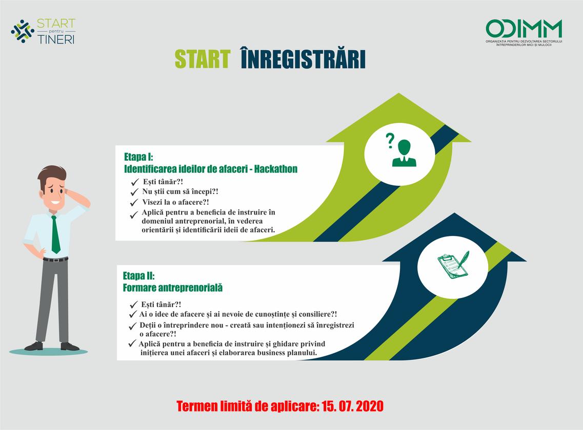 """ODIMM anunță înscrierea la Programul """"START pentru TINERI"""".  Doritorii sunt invitați să-și aleagă etapa la care vor să se înregistreze"""