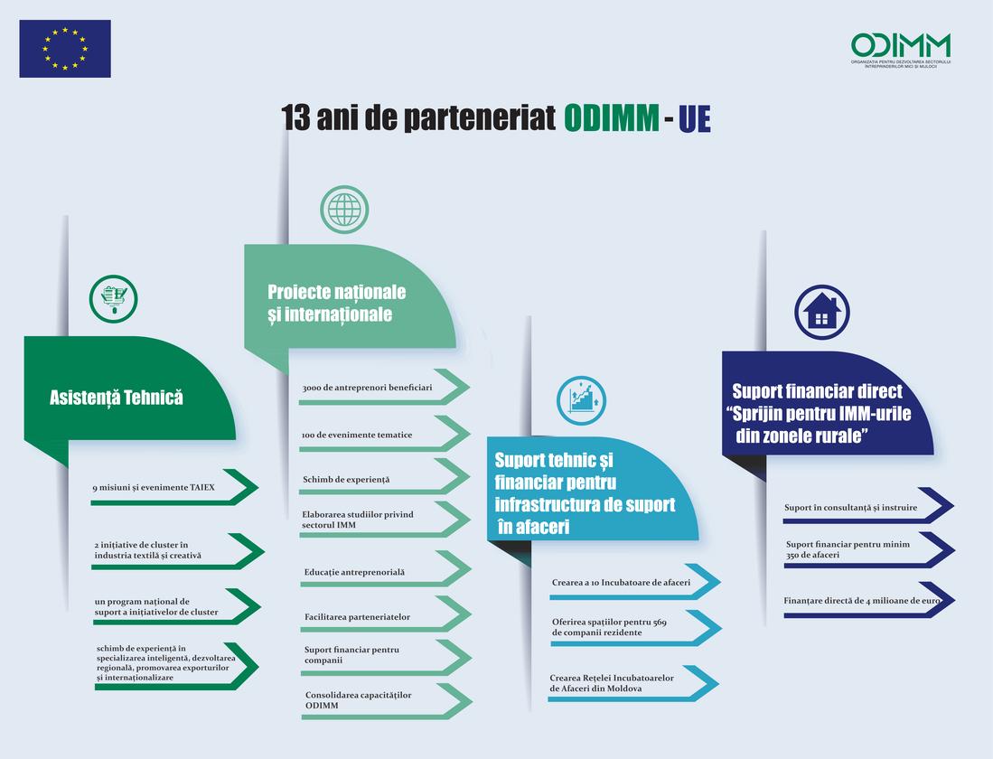 13 ani de parteneriat ODIMM - Uniunea Europeană