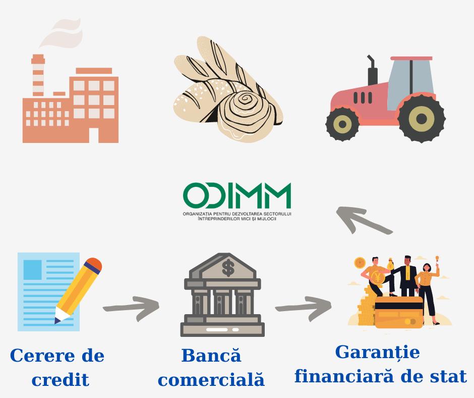 Cum poți beneficia de o garanție financiară destinată ÎMM-lor afectate de criza pandemică COVID-19?