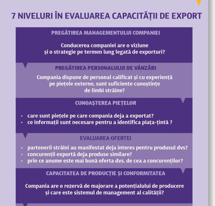 8 pași de urmat pentru un export de succes